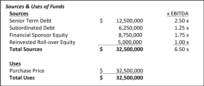 graphic-Private-Equity-Recapitalization-02